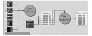 دانلود پروپوزال تشخیص چهره
