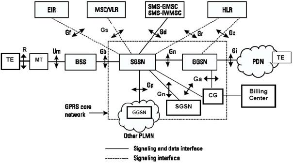 برساختار شبكه GPRS و سرويس هاي آن