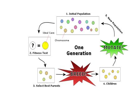 بررسی، آنالیز و برنامه ریزی حرکتی سیستم چندرباتی با استفاده از روش های مختلف