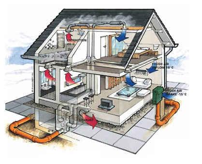 سیستم تهویه ساختمان