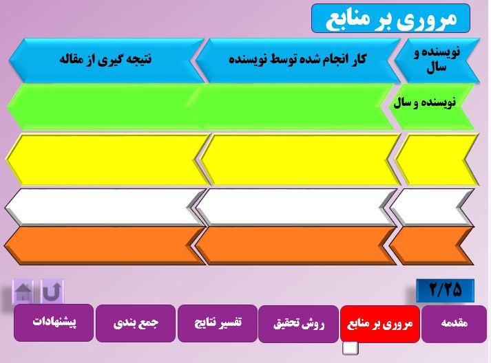 نمونه قالب شماره 2 (اسلاید دوم)